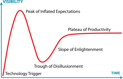 559px-Gartner_Hype_Cycle.png