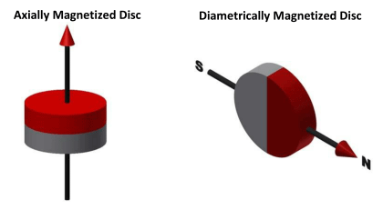 disc-magnetization.png