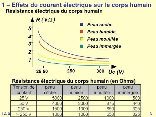 1+–+Effets+du+courant+électrique+sur+le+corps+humain.jpg