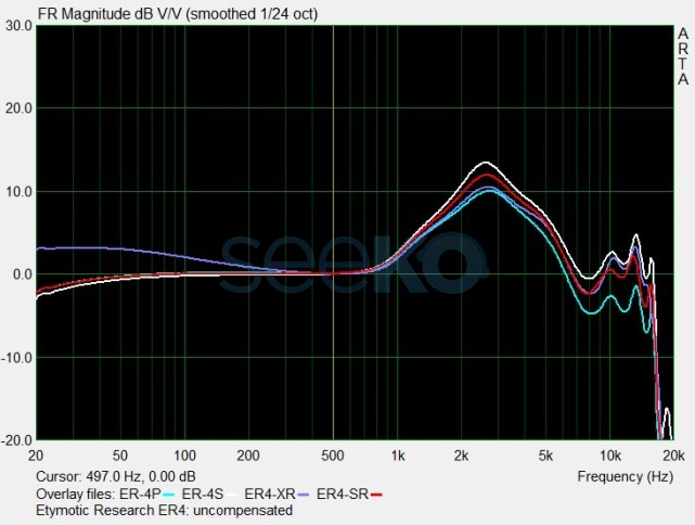 ER4 series frequency response measurements from seeko.co.kr.PNG