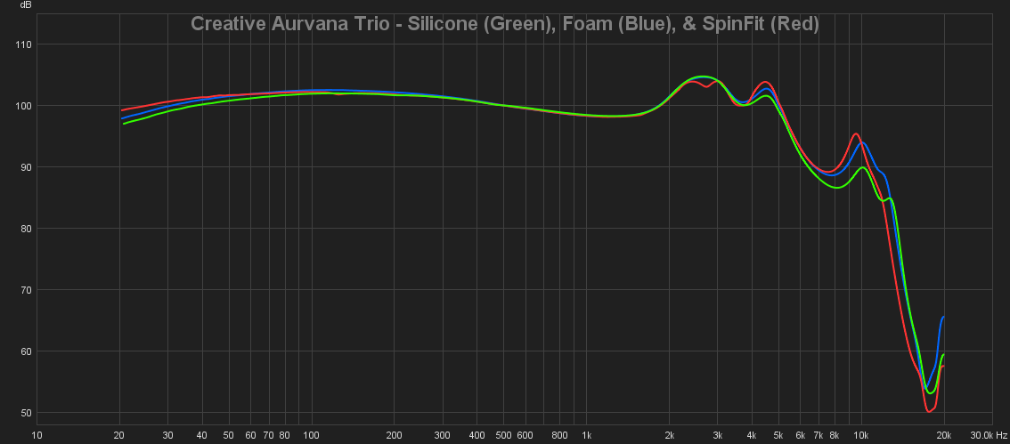 05 Creative Aurvana Trio - Silicone (Green), Foam (Blue), & SpinFit (Red).png