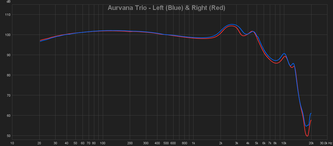 06 Aurvana Trio - Left (Blue) & Right (Red).png