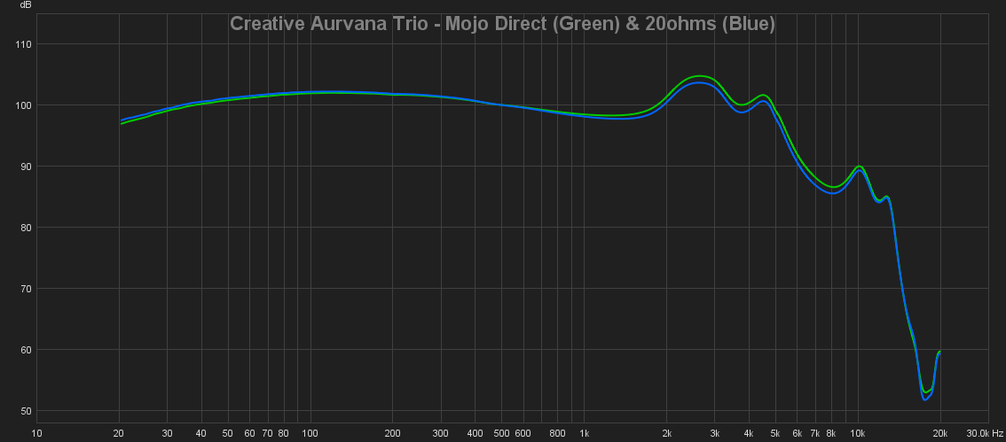 07 Creative Aurvana Trio - Mojo Direct (Green) & 20ohms (Blue).png