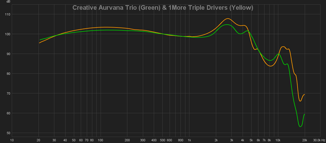 12 Creative Aurvana Trio (Green) & 1More Triple Drivers (Yellow).png