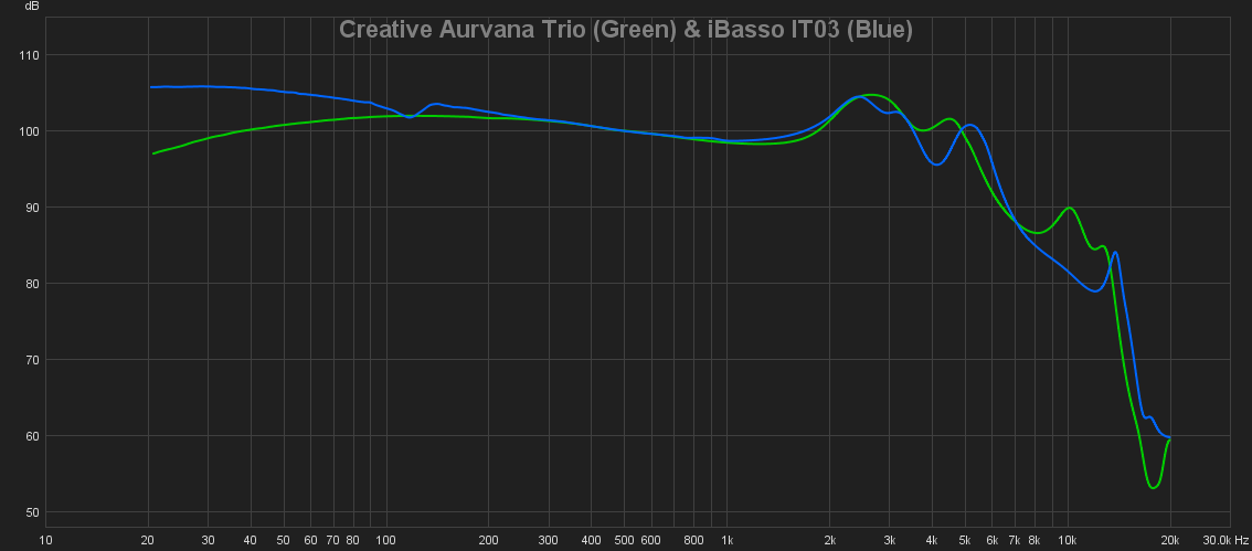 16 Creative Aurvana Trio (Green) & iBasso IT03 (Blue).png