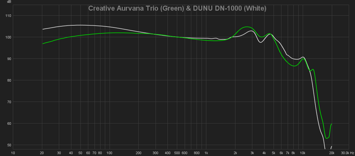 18 Creative Aurvana Trio (Green) & DUNU DN-1000 (White).png