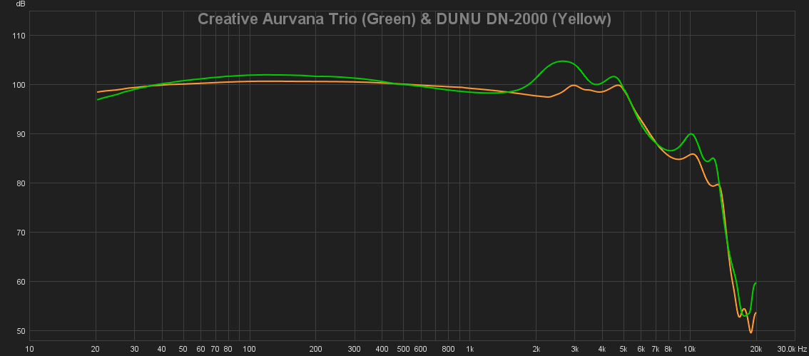19 Creative Aurvana Trio (Green) & DUNU DN-2000 (Yellow).png