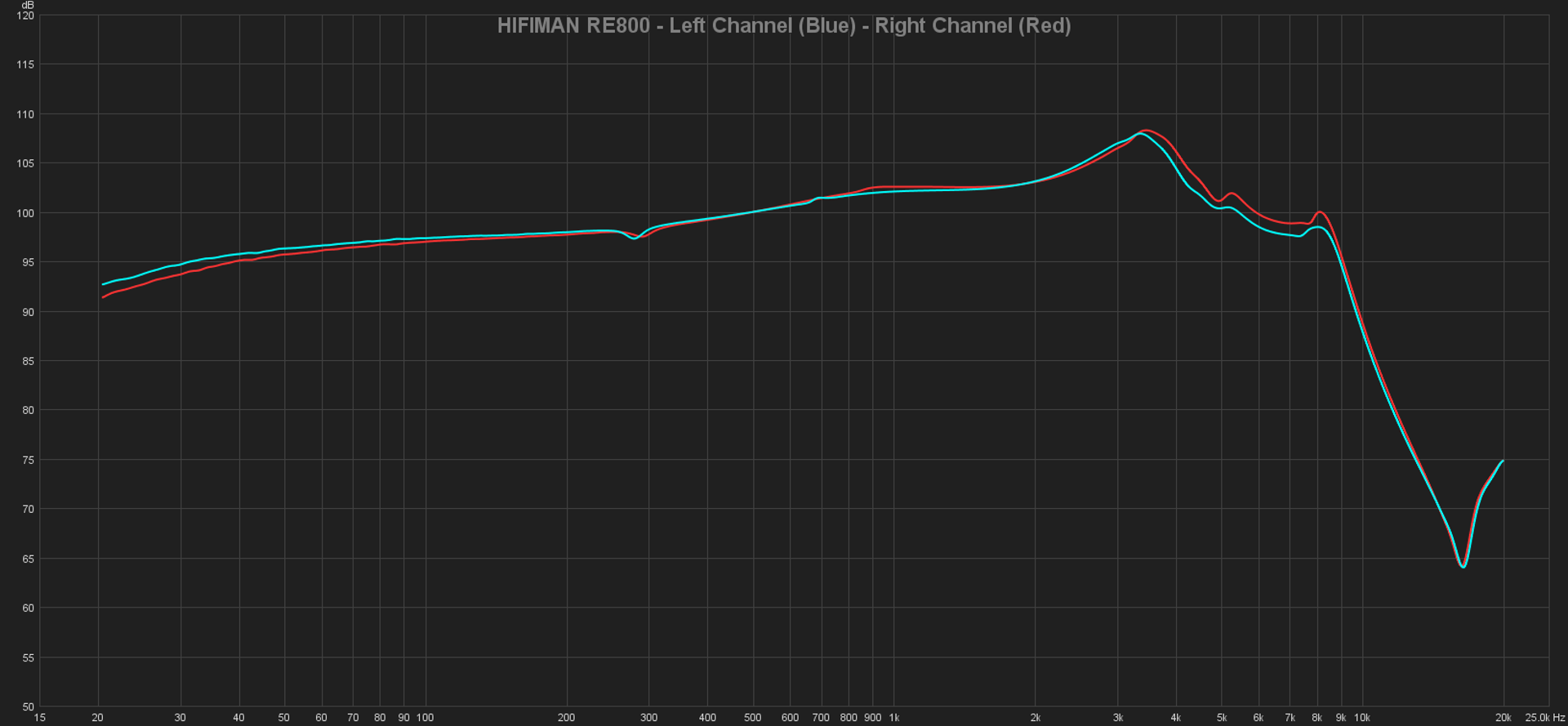 07 HIFIMAN RE800 - Left Channel (Blue) - Right Channel (Red).png