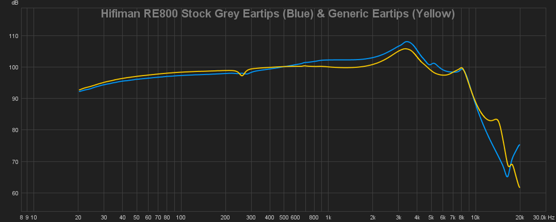 09 Hifiman RE800 Stock Grey Eartips (Blue) & Generic Eartips (Yellow).png