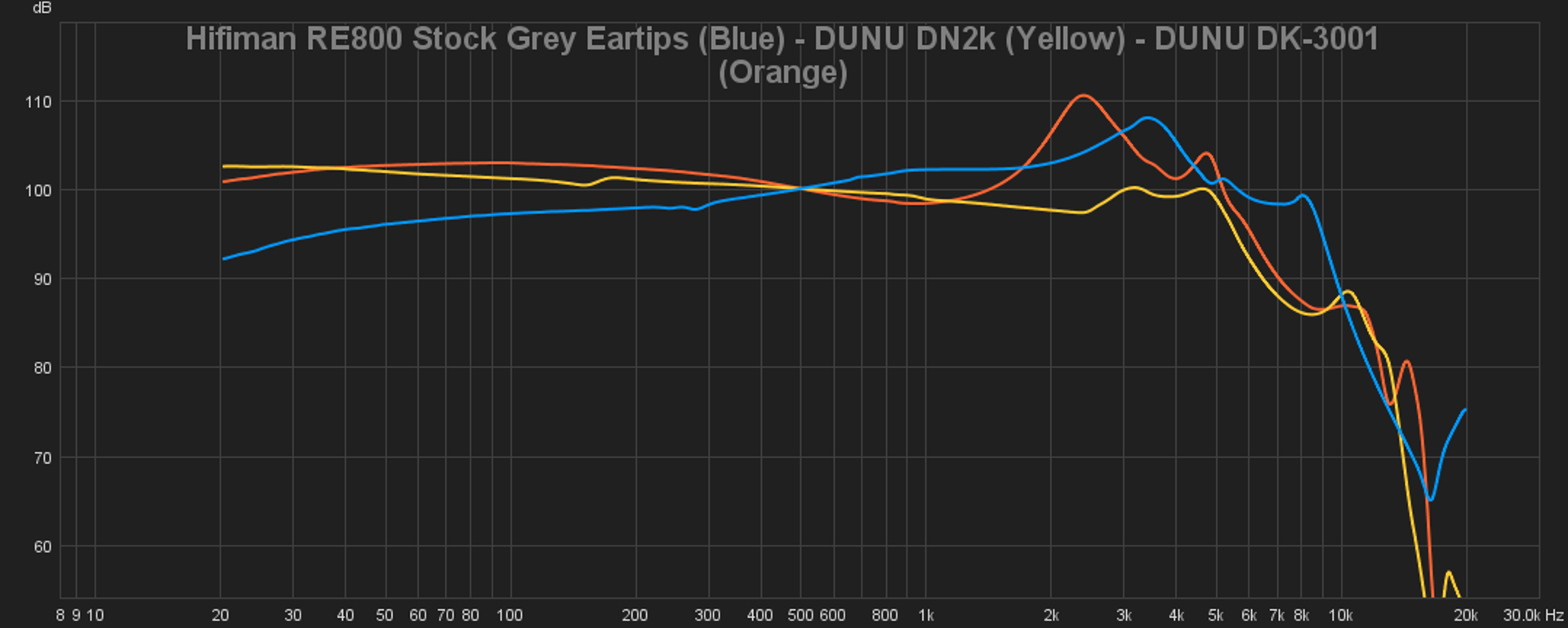 12 Hifiman RE800 Stock Grey Eartips (Blue) - DUNU DN2k (Yellow) - DUNU DK-3001 (Orange).png