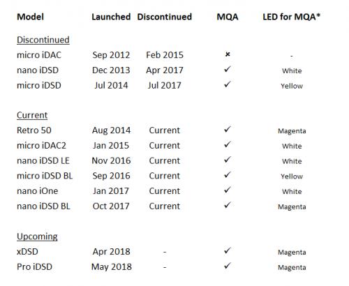 MQA LED colours for iFi models.png