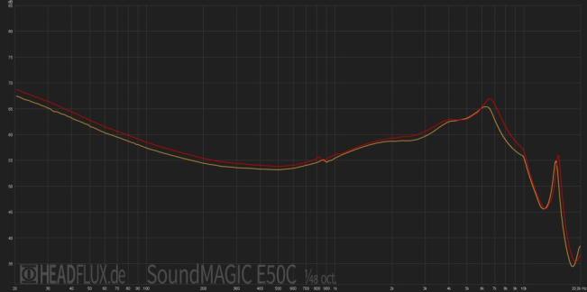 Soundmagic-E50C-web frequency response 650.JPG
