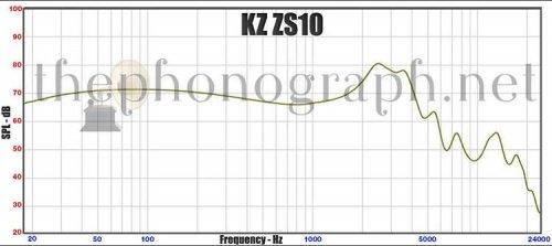KZ-ZS10-Frequency-Response-Curve.jpg