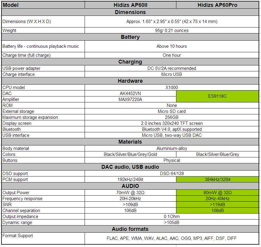 Hidizs AP60 Pro Digital Audio Player | Page 2 | Headphone Reviews