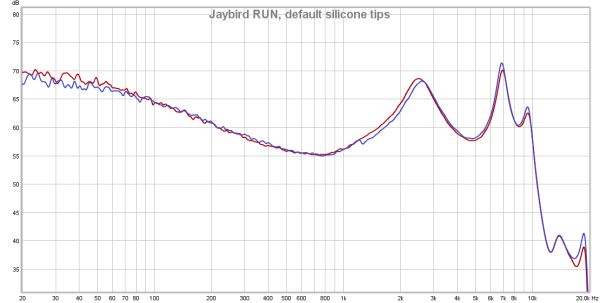 Jaybird RUN frequency response, default silicone tips.png