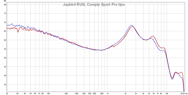 Jaybird RUN frequency response, Comply Sport Pro tips.png