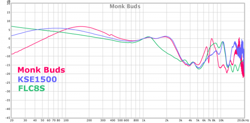 Monk_Buds.png