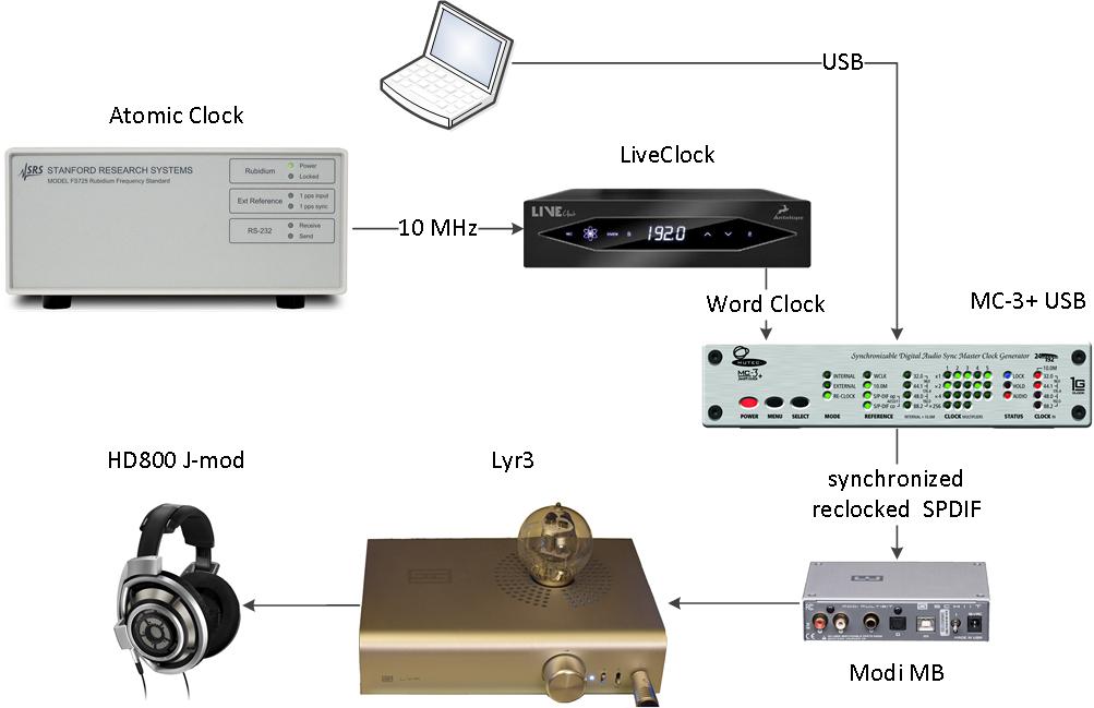 01 20180808 USB Mutec 3+ - LiveClock - FS725 - Modi MB - Lyr3 - HD800.png