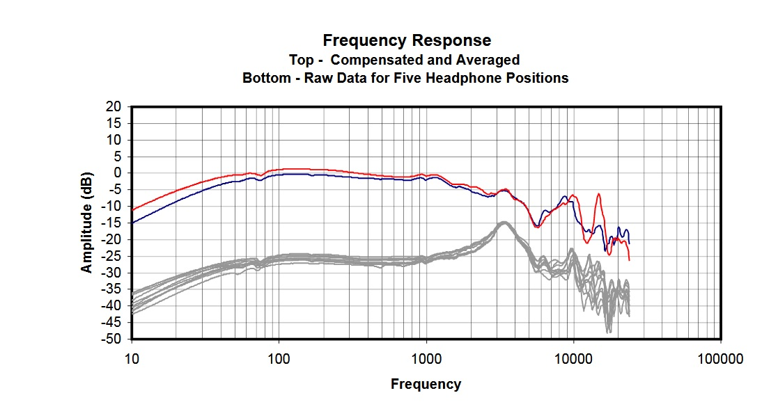 EQ Settings for 700+ Headphones | Headphone Reviews and