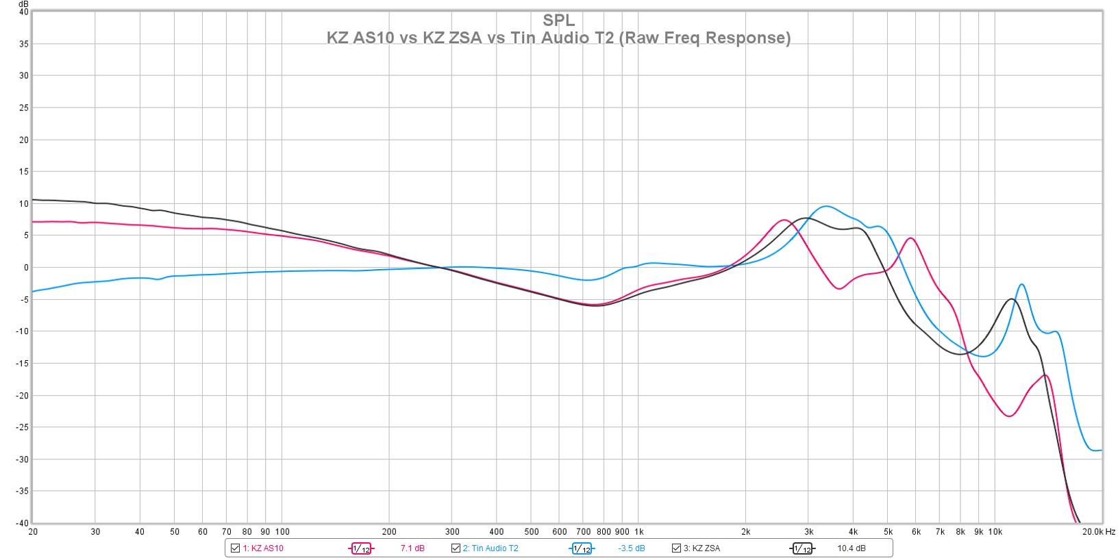 KZ ZSA vs KZ AS10 vs Tin Audio T2.jpg