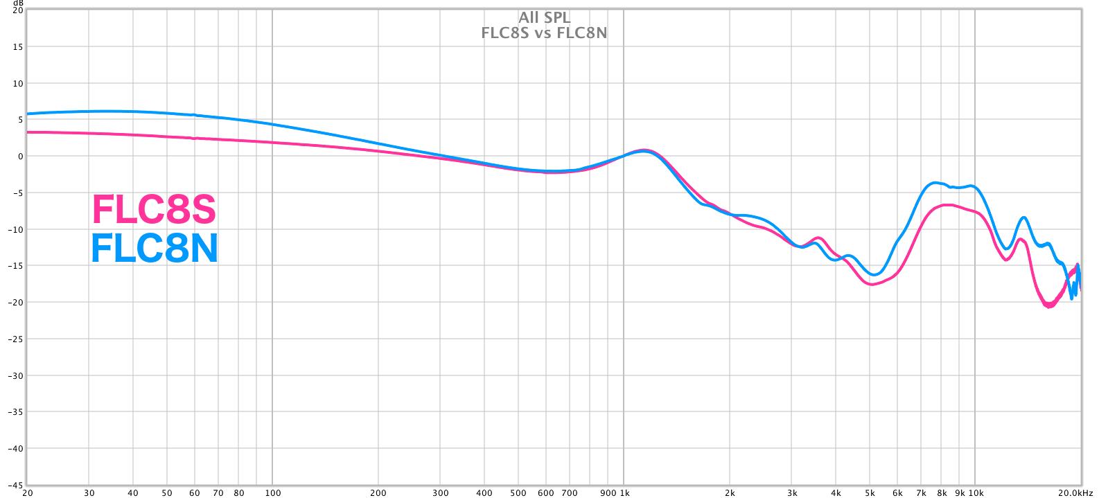 FLC8S_vs_FLC8N.png