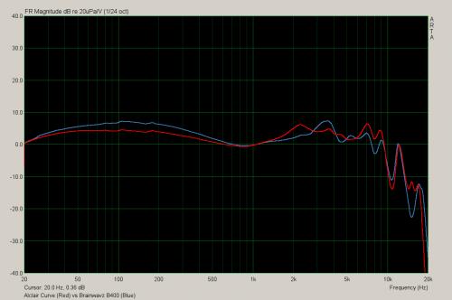 b400 vs curve.png