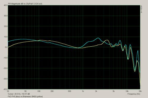 fh5 vs b400.png