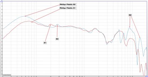philips-fidelio-x2-vs-x1-review-measurements.png