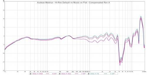 Mobius - Music EQs - FR Compensated.jpg