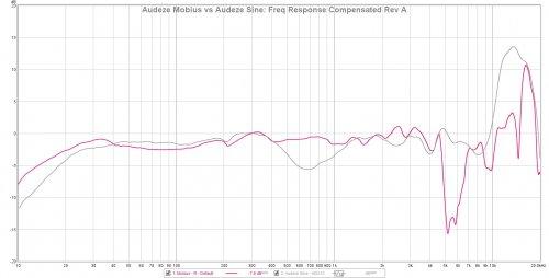Audeze Mobius vs Audeze Sine HD212 FR Comp.jpg