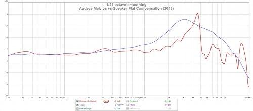 Audeze Mobius vs Flat Speaker 2013.jpg
