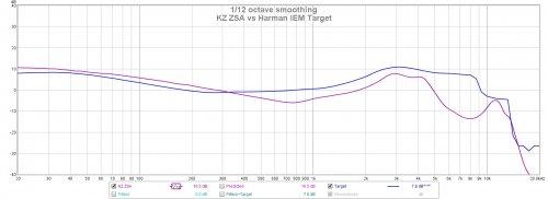 KZ ZSA vs Harman Target.jpg