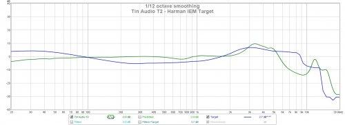 Tin Audio T2 Harman Target.jpg