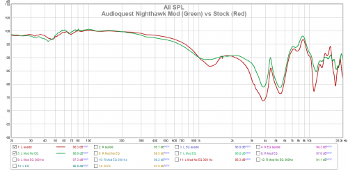 Audioquest Nighthawk Mod (Green) vs Stock (Red).png