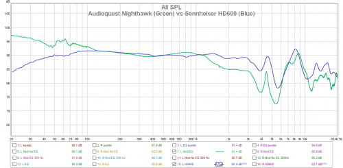 Audioquest Nighthawk (Green) vs Sennheiser HD600 (Blue).png