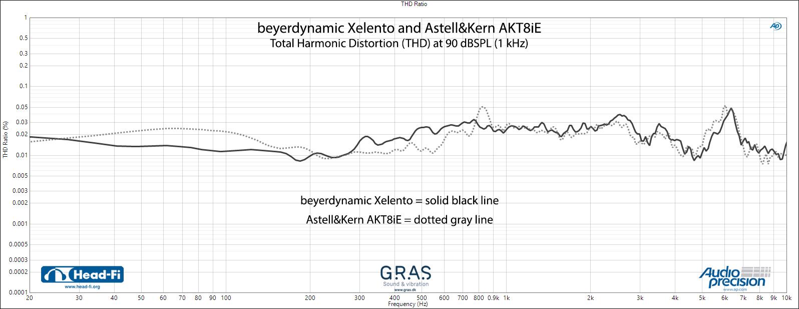 beyerdynamic-Xelento-and-Astell&Kern-AKT8iE_THD.jpg