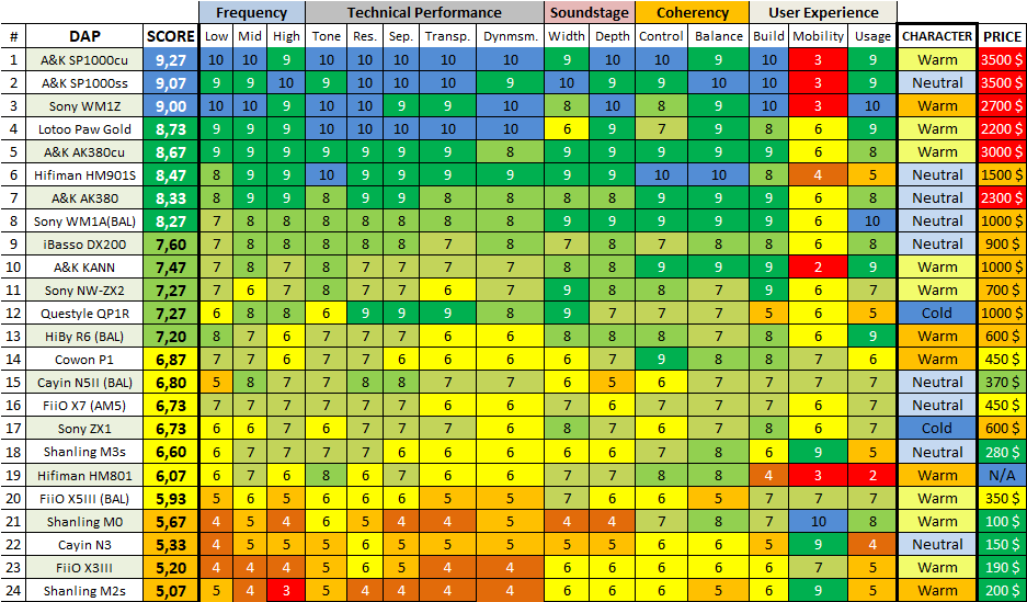 DAP Chart.png