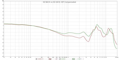 KZ BA10 vs AS10 FR IDF Compensated.jpg