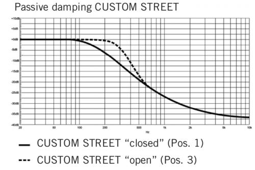 Custom Street noise isolation.png
