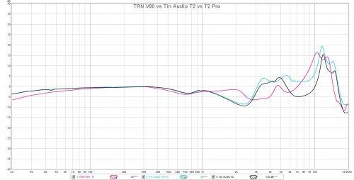 TRN V80 vs Tin Audio T2.jpg