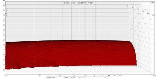Focal Elex CSD.jpg