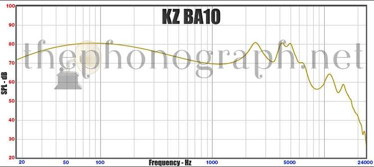 KZ-BA10-frequency-response-curve-1.jpg