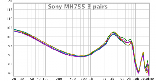 Sony MH755 frequency response 3 pairs.png