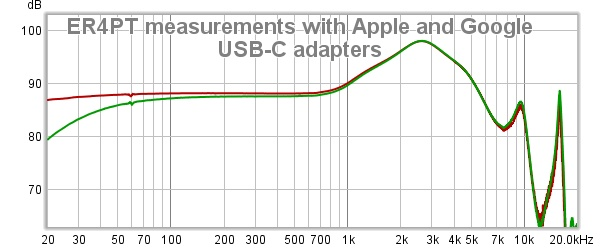 ER4PT measurements with Apple and Google USB-C adapters.jpg