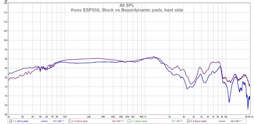 Koss ESP950, Stock vs Beyerdynamic pads, best side.png