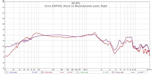 Koss ESP950, Stock vs Beyerdynamic pads, Right.png