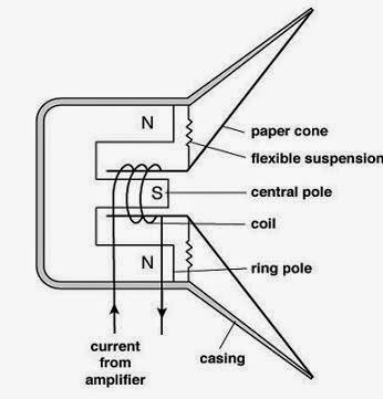 moving coil loud speaker.JPG