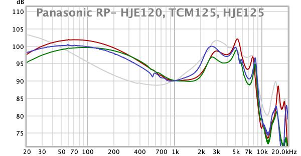 Panasonic RP-HJE120, TCM125, HJE125.png
