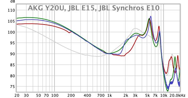 AKG Y20U, JBL E15, JBL Synchros E10.png