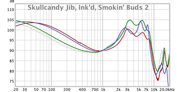 Skullcandy Jib, Inkd, Smokin Buds 2.png